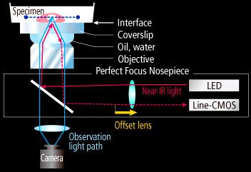 Eclipse Ti Inverted Microscope